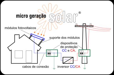 micro geração solar